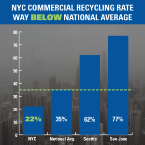 Recycling stats - 2